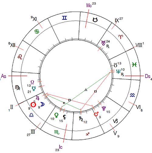 http://www.urania-astrology.ru/horoscope/month/201610_chart01.png