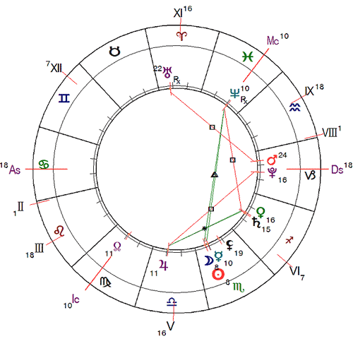 http://www.urania-astrology.ru/horoscope/month/201611_chart01.png