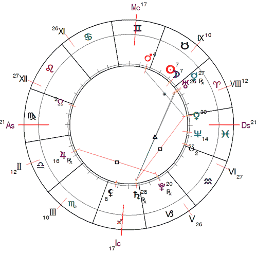 http://www.urania-astrology.ru/horoscope/month/201705_chart01.png