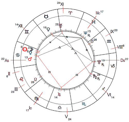 http://www.urania-astrology.ru/horoscope/month/201707_chart01.png