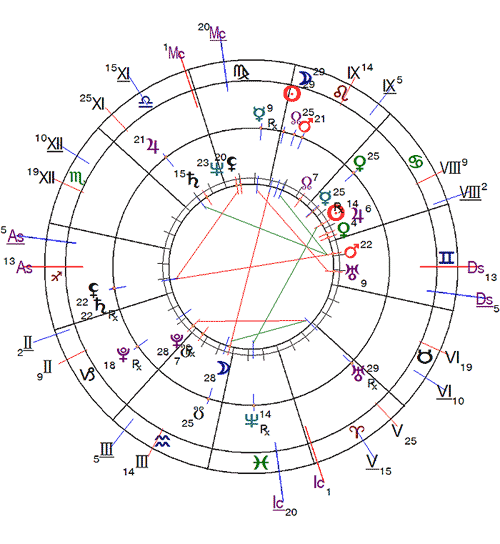 http://www.urania-astrology.ru/horoscope/month/201708_chart01.png