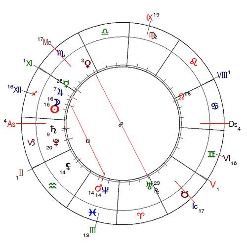 http://www.urania-astrology.ru/horoscope/month/201812_chart01.png
