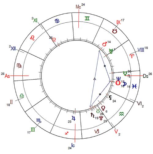 http://www.urania-astrology.ru/horoscope/month/201903_chart01.png
