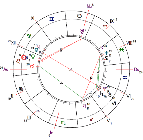 http://www.urania-astrology.ru/horoscope/month/201908_chart01.png