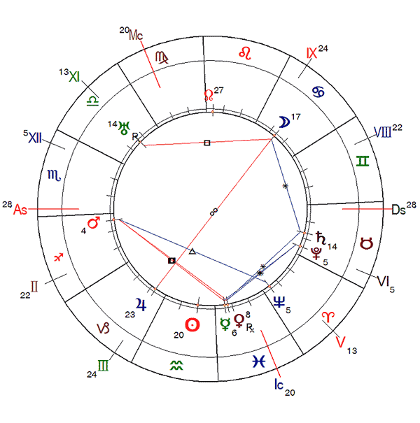 http://www.urania-astrology.ru/horoscope/year/2019/aa_chart3.png
