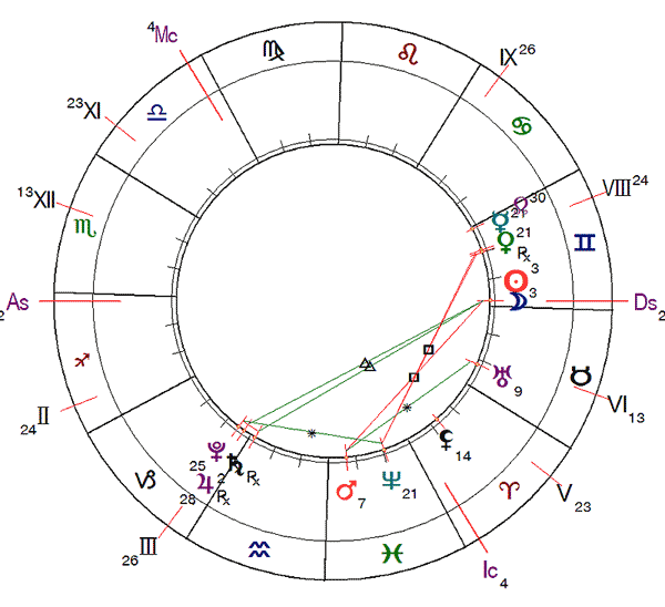 http://www.urania-astrology.ru/library/article/ag202006_chart1.png