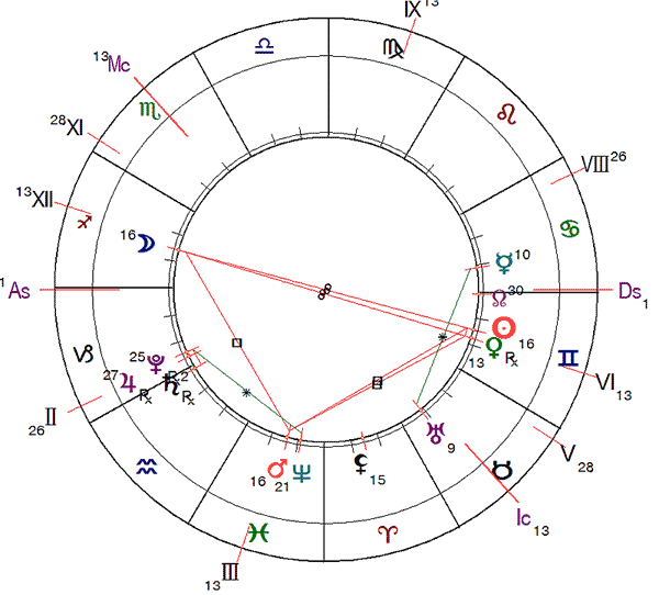http://www.urania-astrology.ru/library/article/ag202006_chart2.png
