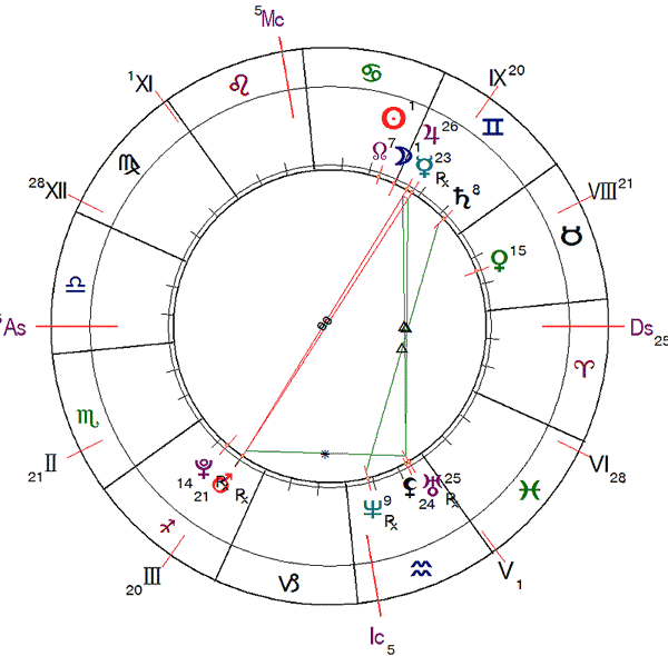 http://www.urania-astrology.ru/library/article/ag202006_chart4.png