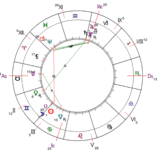 http://www.urania-astrology.ru/library/article/ag202006_chart5.png