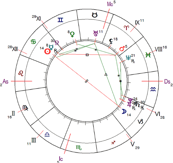 http://www.urania-astrology.ru/library/article/ag202006_chart6.png