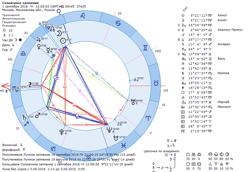 http://www.urania-astrology.ru/library/article/ecl20160901chart.png