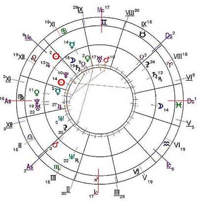 http://www.urania-astrology.ru/library/article/fukusima-chart2.jpg