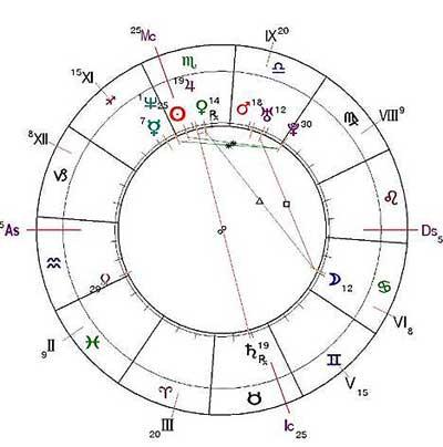 http://www.urania-astrology.ru/library/article/fukusima-chart5.jpg