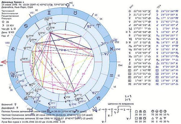 Рождение по лунному календарю по датам